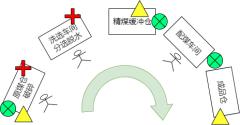 标准作业图