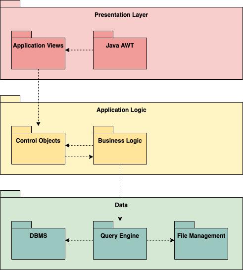 MVC结构