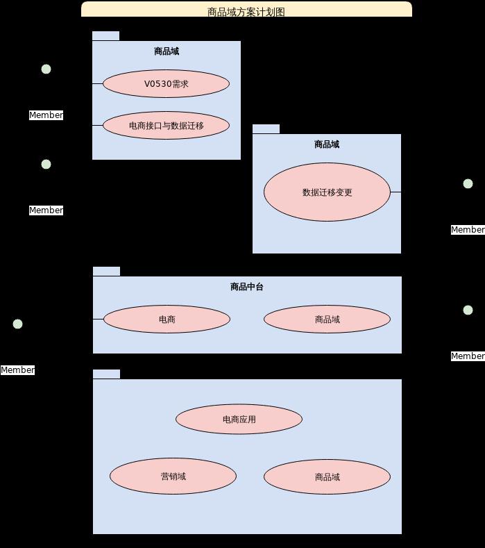 商品域协作图