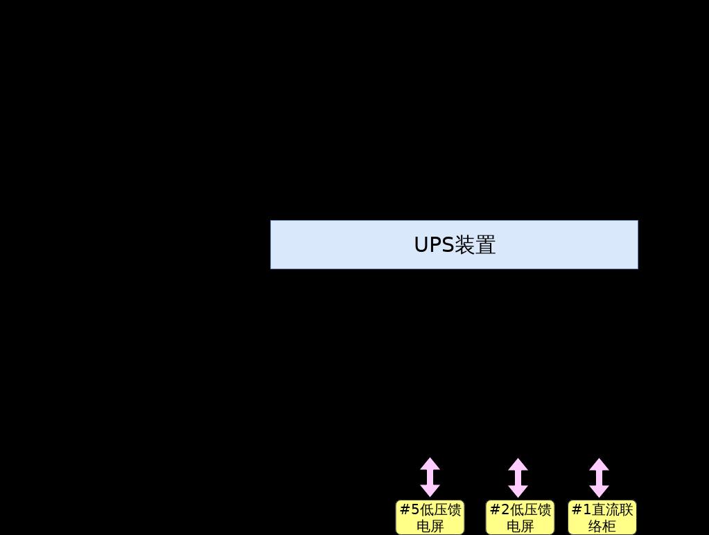 淇县站UPS装置