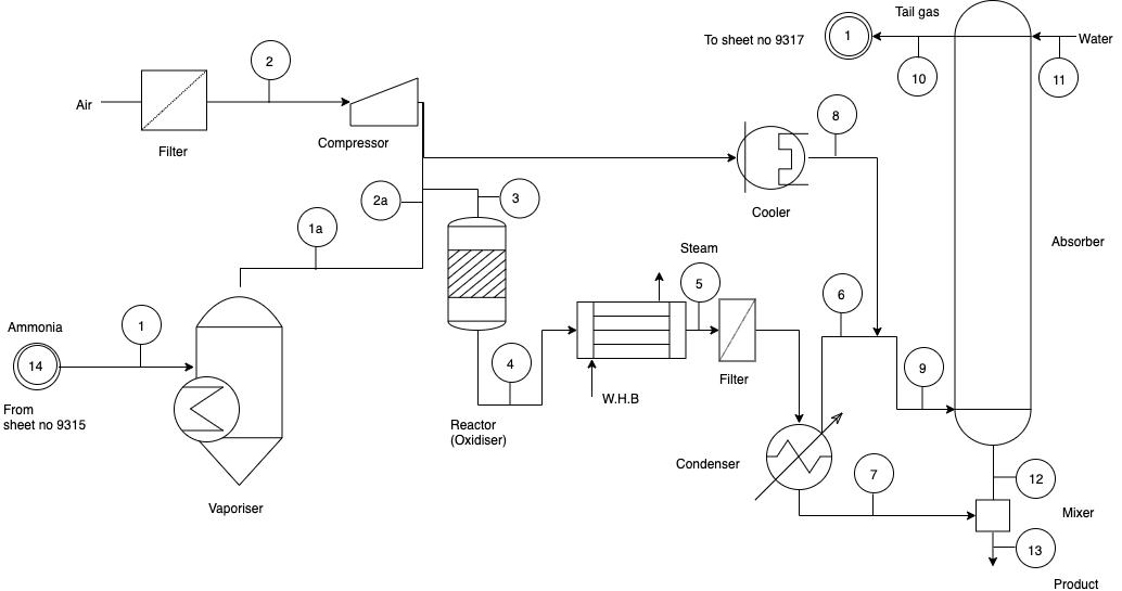 简化硝酸工艺