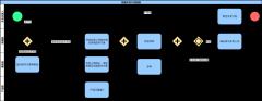 前端开发设计流程