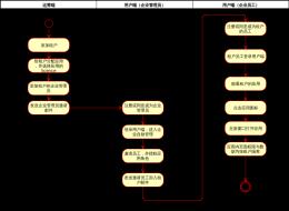 SAAS演示流程-xml