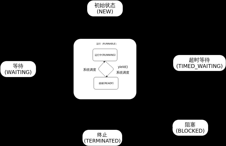 线程生命周期图