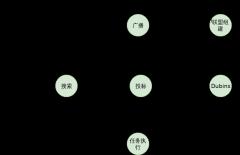 状态转化图-xml