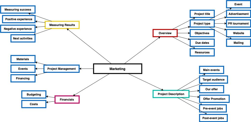 营销计划流程