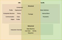 UML和SysML