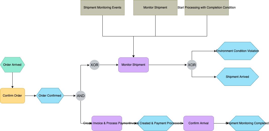 订单流程工程总承包