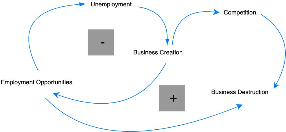 就业因果圈图