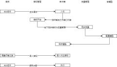 决策模型架构图-xml