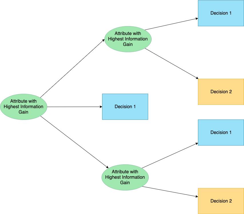 算法决策树