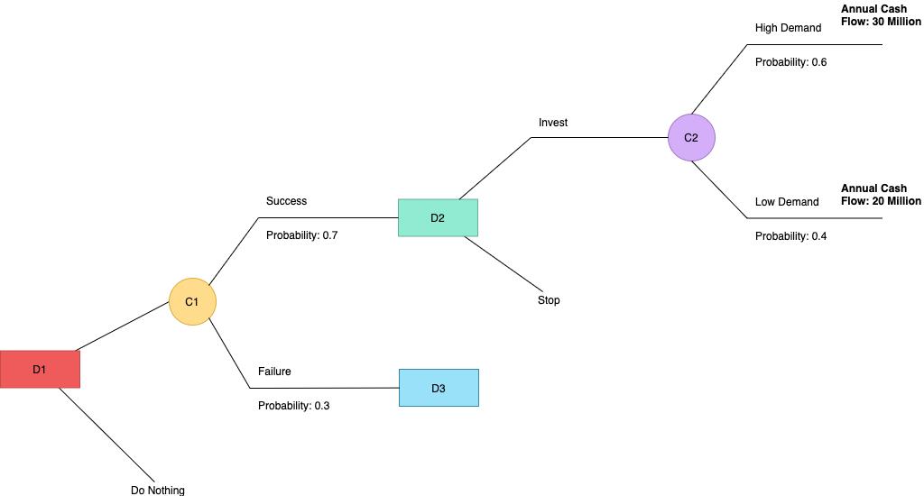 业务决策树示例