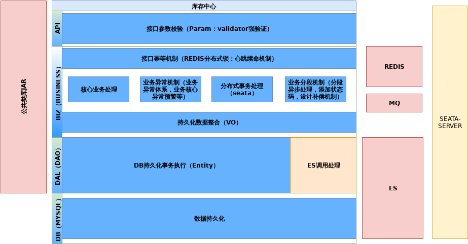 库存中心架构.xml