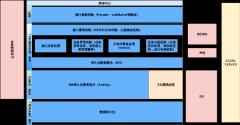 库存中心架构-xml
