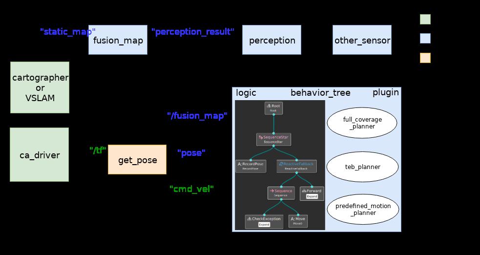 行为树决策及路径规划模块.xml