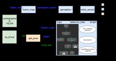 行为树决策及路径规划模块-xml