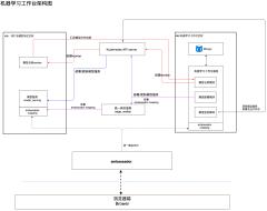 机器学习工作台架构-xml