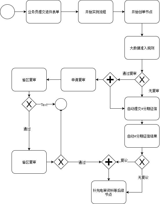 起单内部逻辑流程.xml