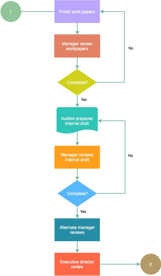查看审计流程图示例