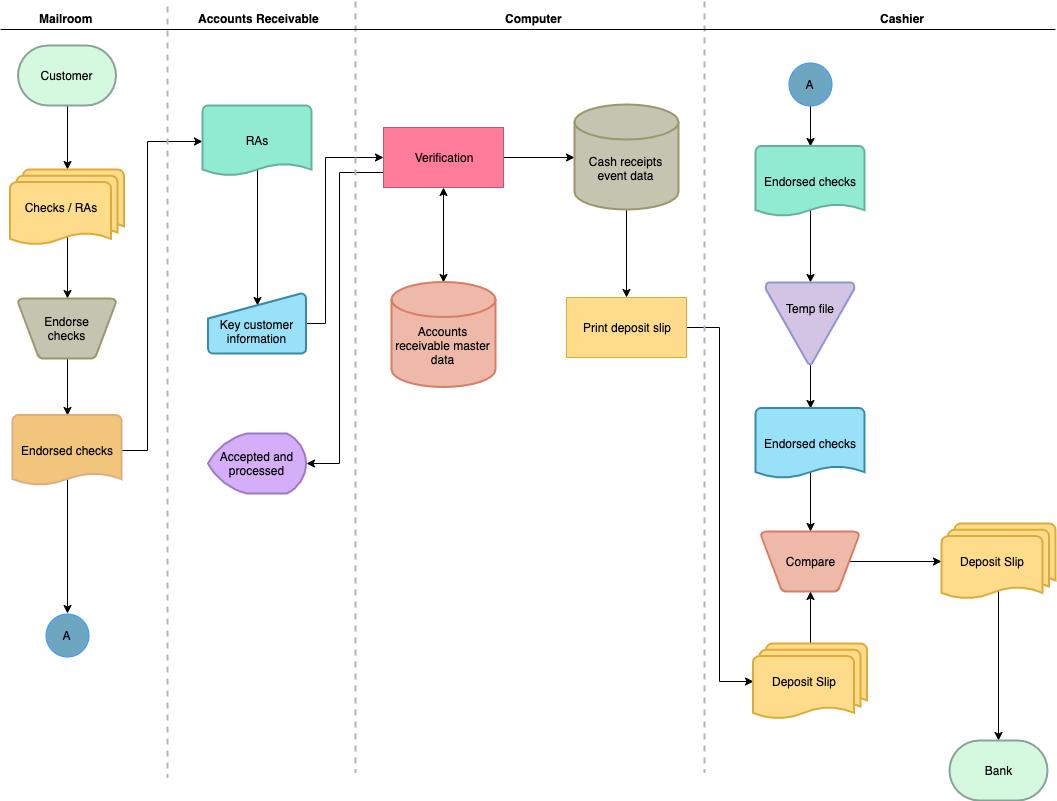公司注释审计流程图