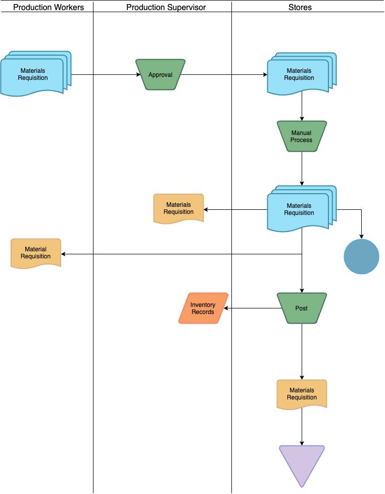 生产工人会计流程图