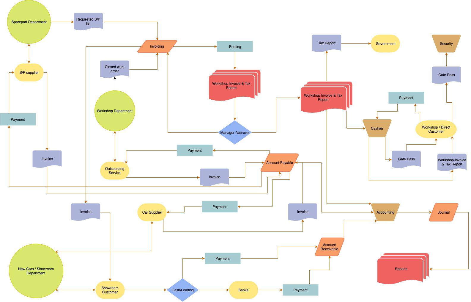 财务会计流程图