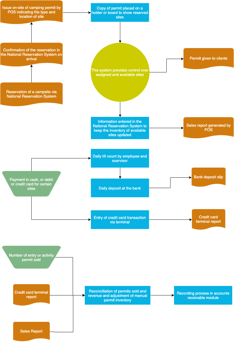营地会计流程图