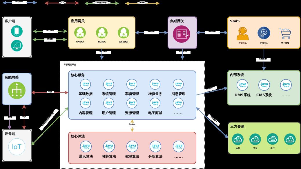 九五智驾Y-Cloud中台系统关系图