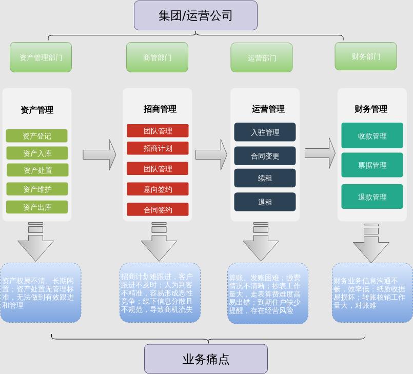 云资管业务模型—业务分类及角色