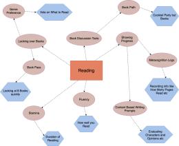 阅读概念图