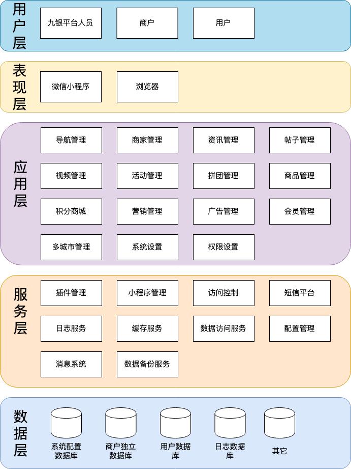 九银-逻辑架构.xml