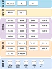 九银-逻辑架构-xml