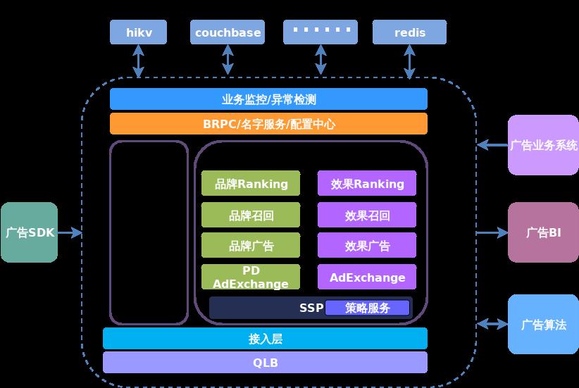 OPS_对比测试系统_引擎架构