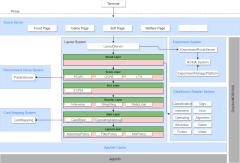 排版系统架构