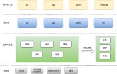 项目部署图-xml