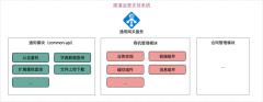部门组件-xml