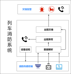 列车可视化系统-xml