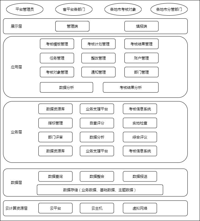 fse系统架构图.xml