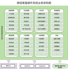 微信操作平台业务架构-xml