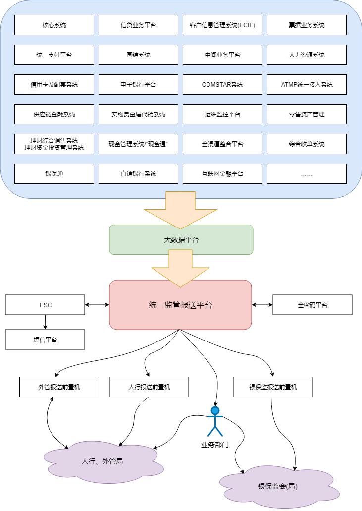 USRP系统关联简图.xml