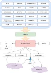 USRP系统关联简图-xml