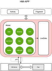 HMI-APP架构设计-xml