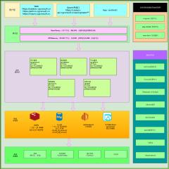 调查系统架构图-xml