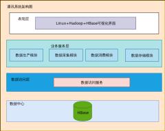通讯系统架构图-xml
