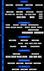 框架-xml