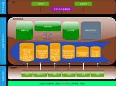 模具管理架构-xml