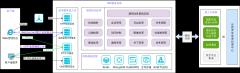 IND服务端技术架构图-xml