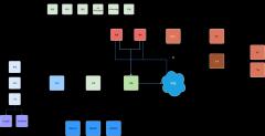 BI概念模型