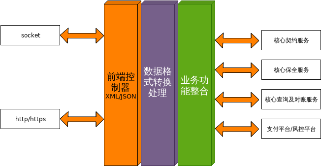 架构图.xml
