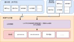 预计逻辑架构-xml